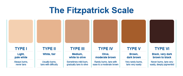 Laser Hair Removal for Dark Skin at Home FITZPATRICK-COLOR-CHART